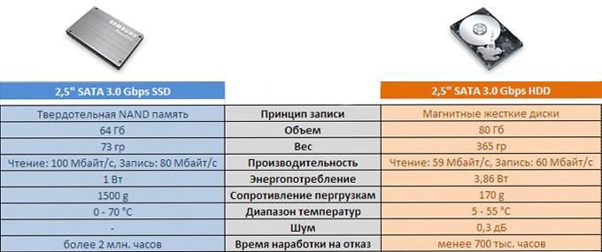 kharakteristiki SSD